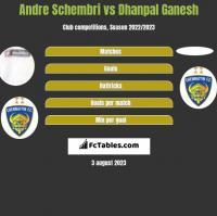 Andre Schembri vs Dhanpal Ganesh h2h player stats