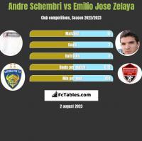 Andre Schembri vs Emilio Jose Zelaya h2h player stats