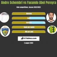 Andre Schembri vs Facundo Abel Pereyra h2h player stats