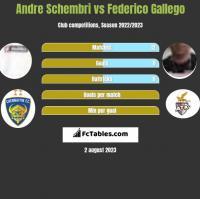 Andre Schembri vs Federico Gallego h2h player stats