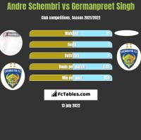 Andre Schembri vs Germanpreet Singh h2h player stats