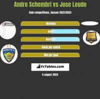 Andre Schembri vs Jose Leudo h2h player stats