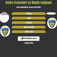 Andre Schembri vs Masih Saighani h2h player stats