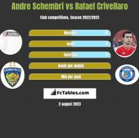 Andre Schembri vs Rafael Crivellaro h2h player stats