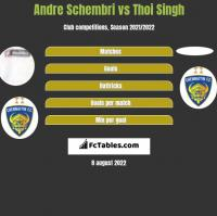Andre Schembri vs Thoi Singh h2h player stats