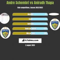 Andre Schembri vs Anirudh Thapa h2h player stats