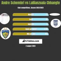 Andre Schembri vs Lallianzuala Chhangte h2h player stats