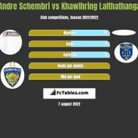 Andre Schembri vs Khawlhring Lalthathanga h2h player stats