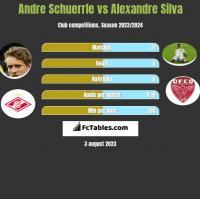 Andre Schuerrle vs Alexandre Silva h2h player stats