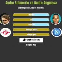 Andre Schuerrle vs Andre Anguissa h2h player stats