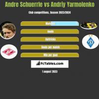 Andre Schuerrle vs Andriy Yarmolenko h2h player stats