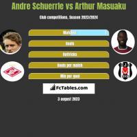 Andre Schuerrle vs Arthur Masuaku h2h player stats