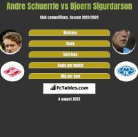 Andre Schuerrle vs Bjoern Sigurdarson h2h player stats