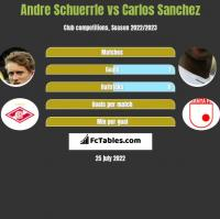 Andre Schuerrle vs Carlos Sanchez h2h player stats