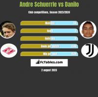 Andre Schuerrle vs Danilo h2h player stats