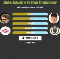 Andre Schuerrle vs Eldor Shomurodov h2h player stats
