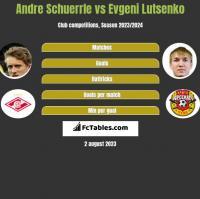Andre Schuerrle vs Evgeni Lutsenko h2h player stats