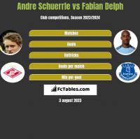 Andre Schuerrle vs Fabian Delph h2h player stats