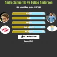 Andre Schuerrle vs Felipe Anderson h2h player stats