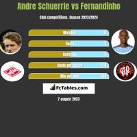 Andre Schuerrle vs Fernandinho h2h player stats