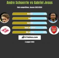 Andre Schuerrle vs Gabriel Jesus h2h player stats