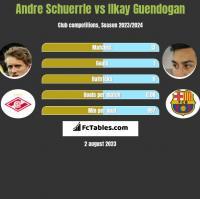 Andre Schuerrle vs Ilkay Guendogan h2h player stats