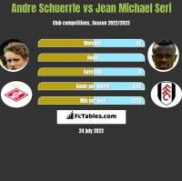 Andre Schuerrle vs Jean Michael Seri h2h player stats