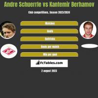 Andre Schuerrle vs Kantemir Berhamov h2h player stats