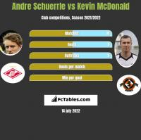 Andre Schuerrle vs Kevin McDonald h2h player stats