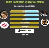 Andre Schuerrle vs Mario Lemina h2h player stats