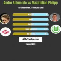 Andre Schuerrle vs Maximilian Philipp h2h player stats