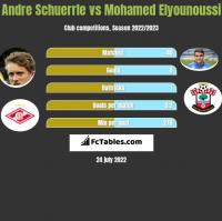 Andre Schuerrle vs Mohamed Elyounoussi h2h player stats