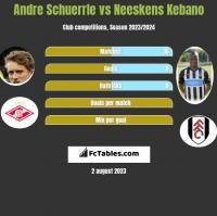 Andre Schuerrle vs Neeskens Kebano h2h player stats