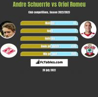 Andre Schuerrle vs Oriol Romeu h2h player stats