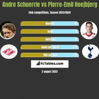 Andre Schuerrle vs Pierre-Emil Hoejbjerg h2h player stats
