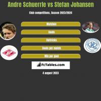 Andre Schuerrle vs Stefan Johansen h2h player stats