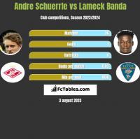 Andre Schuerrle vs Lameck Banda h2h player stats