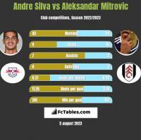 Andre Silva vs Aleksandar Mitrovic h2h player stats