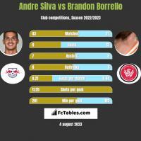 Andre Silva vs Brandon Borrello h2h player stats
