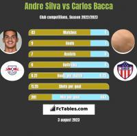 Andre Silva vs Carlos Bacca h2h player stats