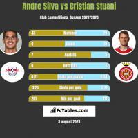 Andre Silva vs Cristian Stuani h2h player stats