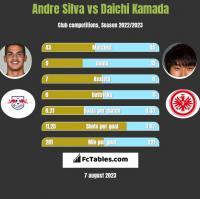 Andre Silva vs Daichi Kamada h2h player stats