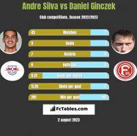 Andre Silva vs Daniel Ginczek h2h player stats