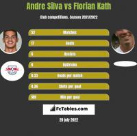 Andre Silva vs Florian Kath h2h player stats