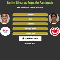 Andre Silva vs Goncalo Paciencia h2h player stats
