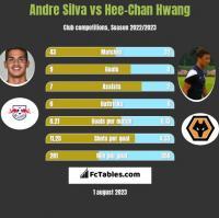 Andre Silva vs Hee-Chan Hwang h2h player stats