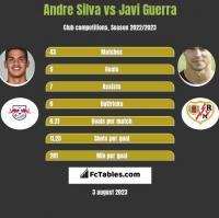 Andre Silva vs Javi Guerra h2h player stats