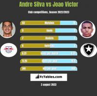 Andre Silva vs Joao Victor h2h player stats
