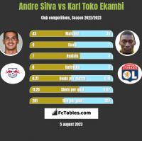 Andre Silva vs Karl Toko Ekambi h2h player stats