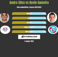 Andre Silva vs Kevin Gameiro h2h player stats